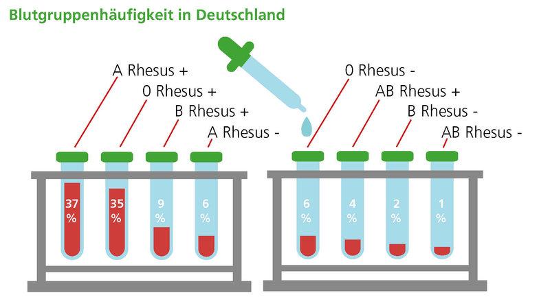 Blutgruppe Rhesus 0